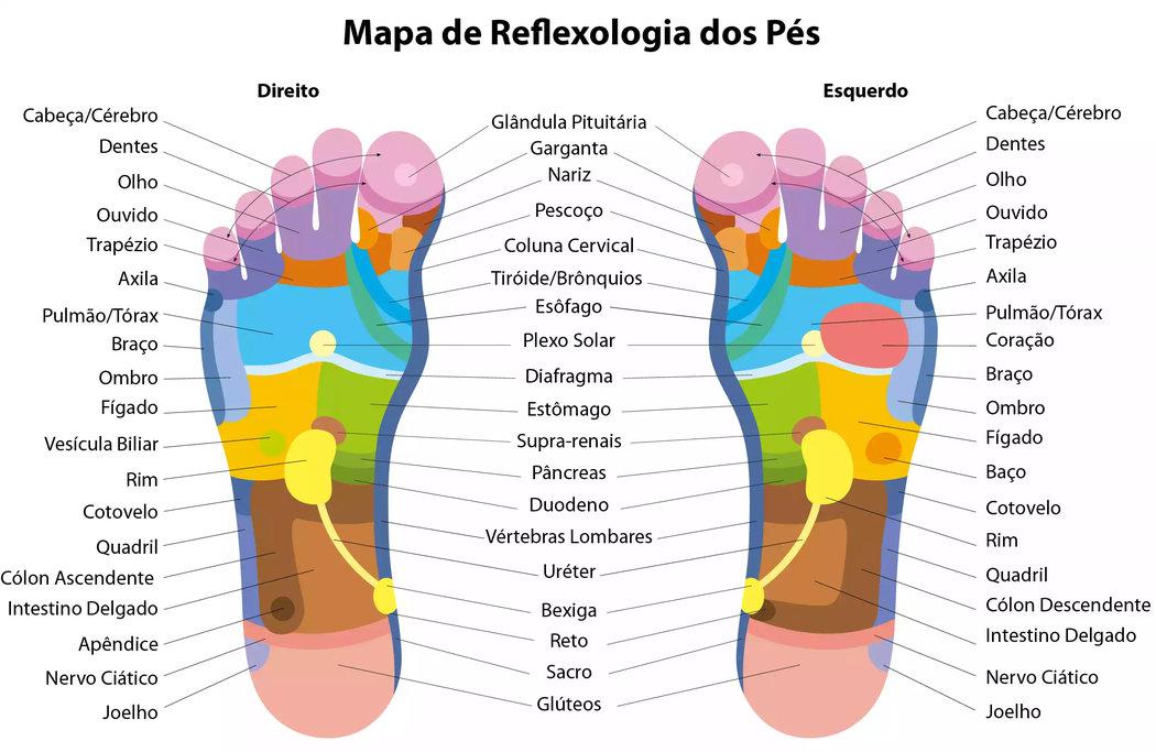 mapa de reflexologia dos pés